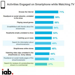 iab activities on smartphone while watching TV