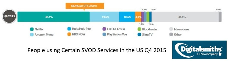 OTT video pressures ESPN, Redbox, and pay-TVnScreenMedia