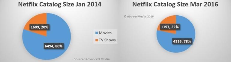Netflix library size