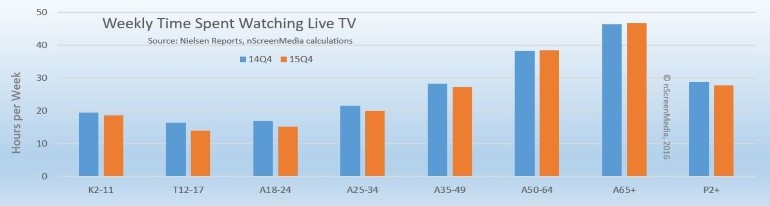 Live TV viewing nielsen Q4 2015