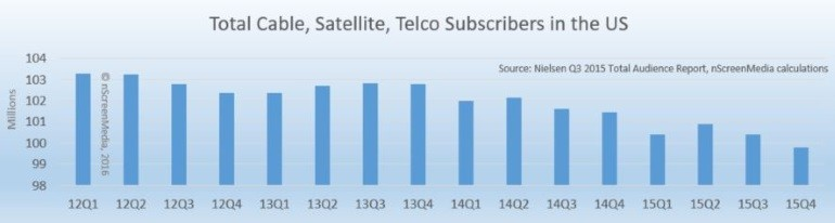 Total Number of Cable Satellite TelcoTV subscribers