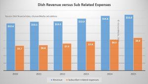 Dish Rev versus Content Costs