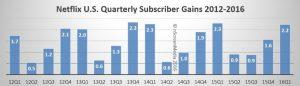 Netflix 2016 QoQ growth