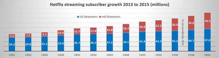Netflix sub growth