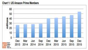 Amazon prime members