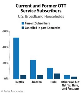subscriptions to svod services Parks