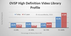 HD library growth over next year
