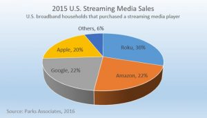 Streaming media player sales share 2015