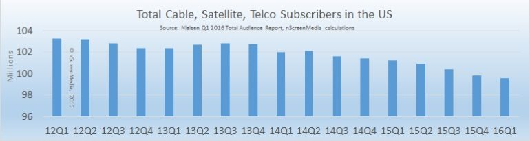 Decline in pay TV subscribers in the US