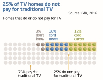 US homes without pay TV
