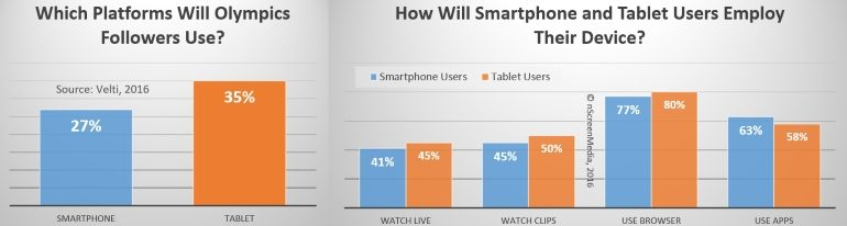 Smartphone and tablet use during the Olympics