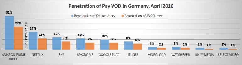 SVOD Netflix subscribers in Germany 2016