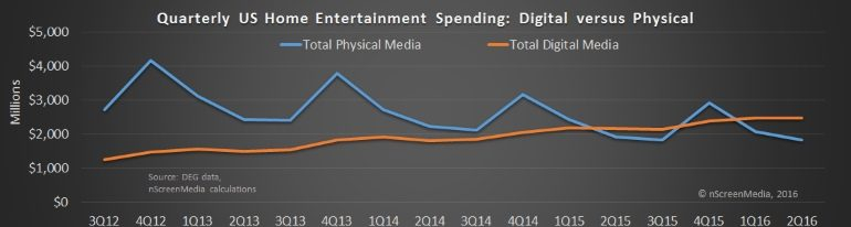Digital versus Physical home entertainment spending US 2016