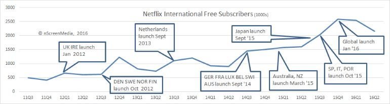 Netflix global launch schedule impact on trial subscriptions