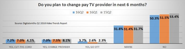 Planning to change pay TV in next 6 months Q2 2016