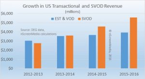 Growth in us tvod and svod 2012-2016