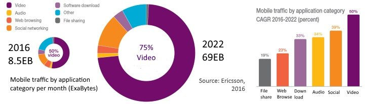 Growth of mobile video through 2022