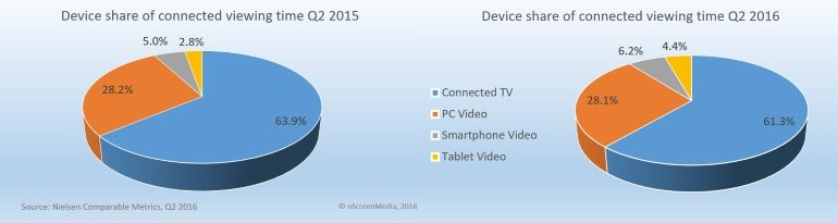 Connected device share of viewing q2 2015 2016