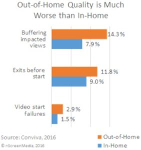 In-home streaming quality better-than out of home