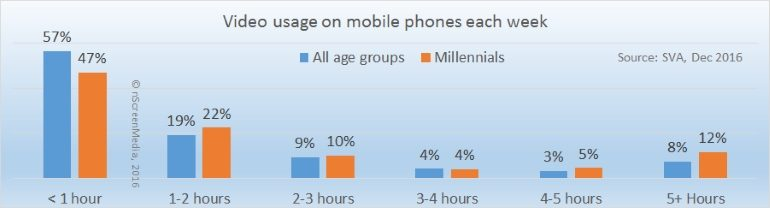 Video usage adults versus millennials 2016