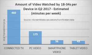Millennial per device viewing time by device 2017 estimate