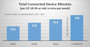 Millennial total connected device minutes 2014 - 2017