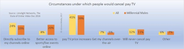 Reasons people will cancel pay TV