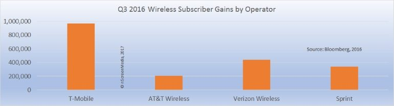 Q3 2016 wireless operator gains
