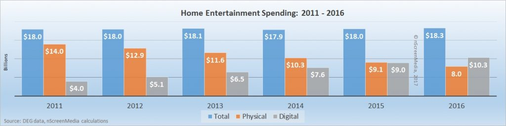 US digital versus physical media spending 2011 - 2016
