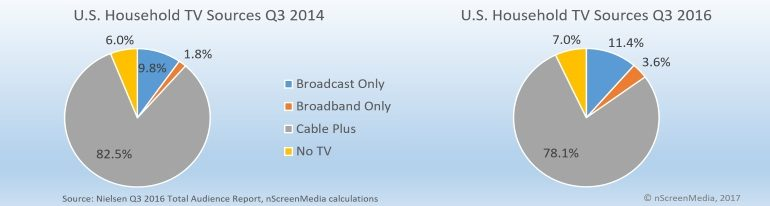 Balance of TV sources in US 2014 2016