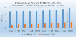broadband and broadcast TV homes in the US