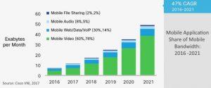 mobile app share of mobile bandwidth 2016-2021