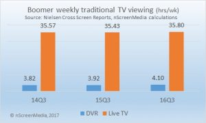 Boomer traditional TV consumption