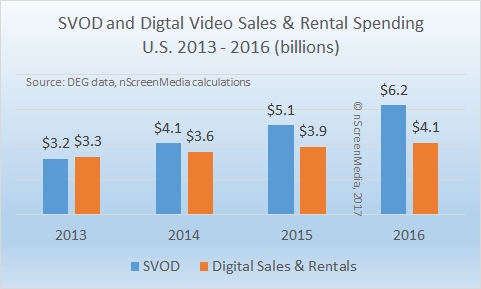 US SVOD and Digital Sales and Rental spending 2013-2016