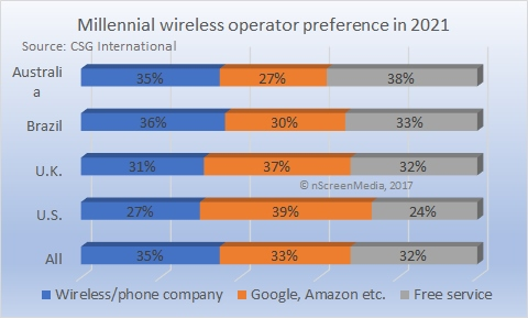 Millennial preference for mobile operator in 2021