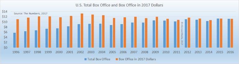 US box office revenue 1996-2016