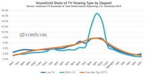 Household viewing by day part