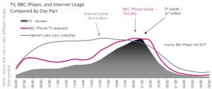 TV iPlayer Internet usage by day part Feb 2017