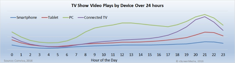 Video plays by device and day part