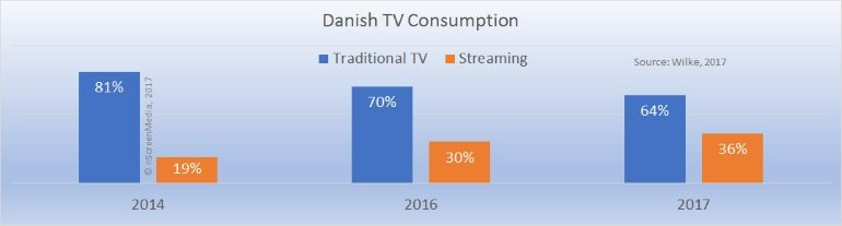 Danish TV consumption traditional versus streaming
