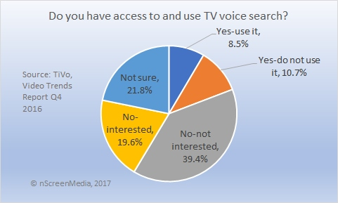 access and use of TV voice search