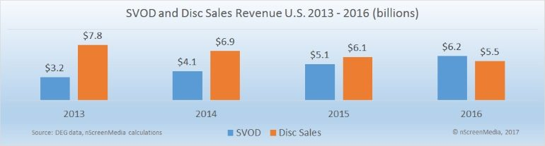 SVOD and Disc sales revenue US 2013-2016