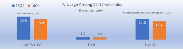 Gen-Z TV viewing