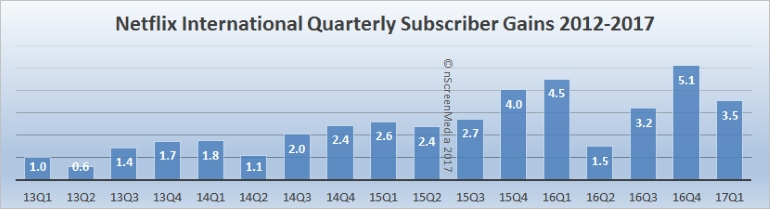 Netflix intl sub gains through Q1 2017