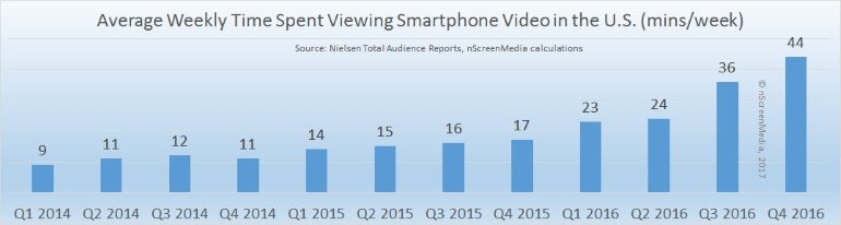 Smartphone video consumption in the US 2014-2016