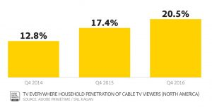 TVE growth
