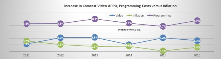 Comcast increase ARPU Programming Costs Inflation