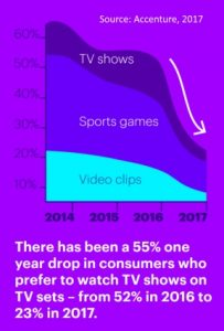 TV viewing preference plummets