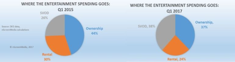 ownership rental SVOD spend 2015 2017