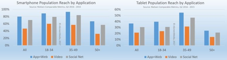 Tablet and Smartphone media reach